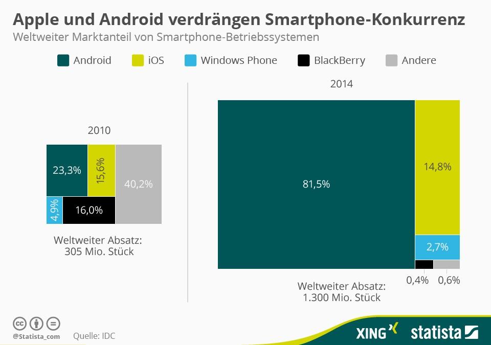 Android Marktanteil weltweit über 80%